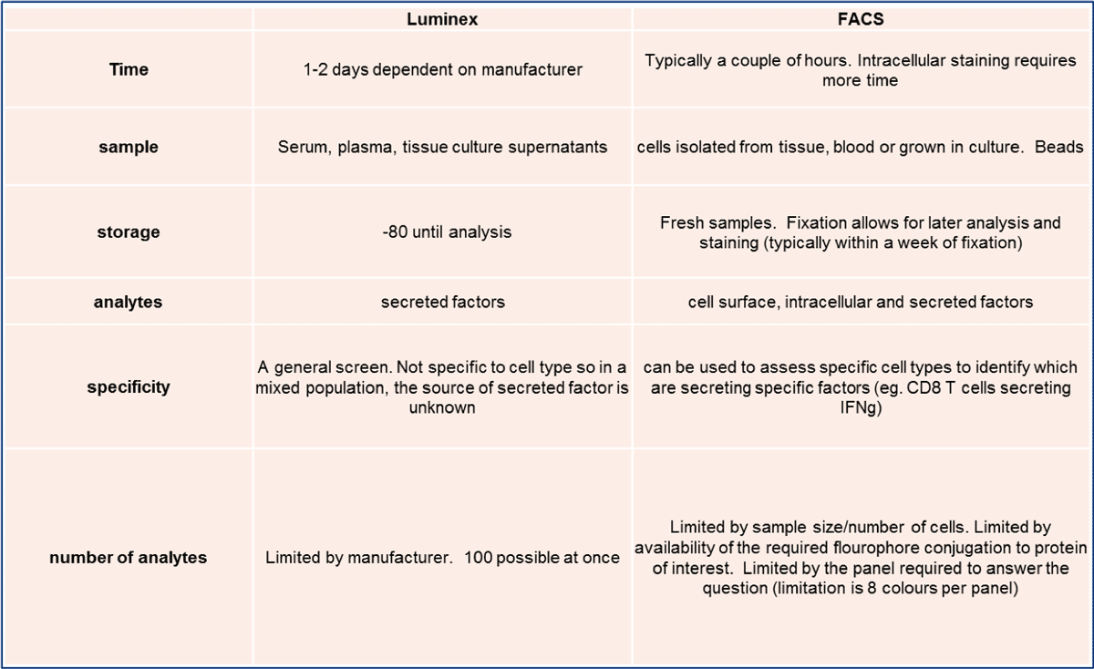 Summary of FACS and Luminex Capabilities